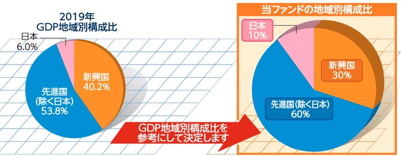国別投資割合の決め方