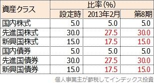 国別投資割合の変更履歴表