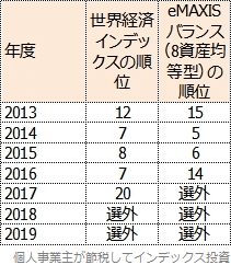 Fund of the Yearの順位表