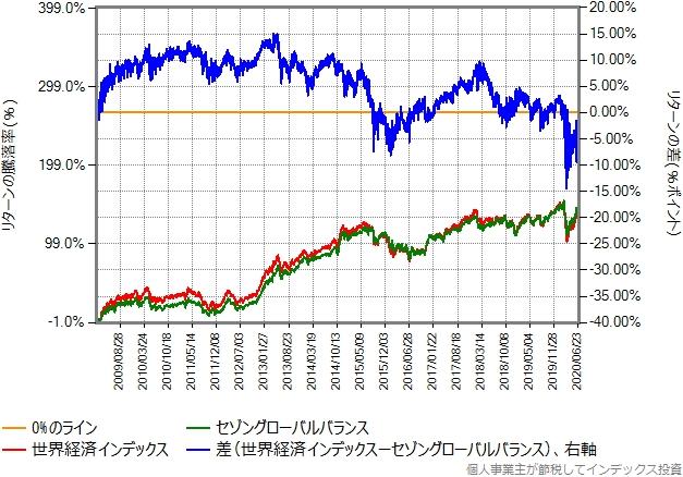 世界経済インデックスとセゾングローバルバランスのリターン比較グラフ