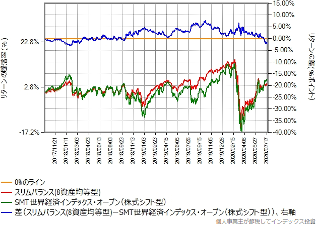 スリムバランス(8資産均等型)とSMT世界経済インデックスオープン(株式シフト型)のリターン比較グラフ