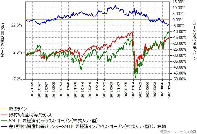 野村6資産均等バランスとSMT世界経済インデックスオープン(株式シフト型)の比較グラフ