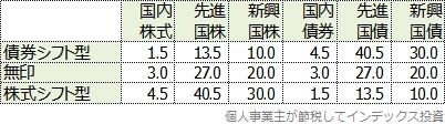 資産配分の表