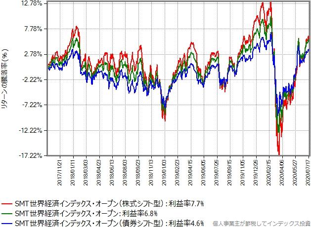 SMT世界経済インデックスオープンの3タイプの値動きのグラフ