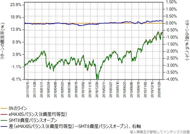 SMT8資産インデックスバランスとeMAXISバランス(8資産均等型)のリターン比較グラフ