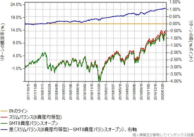 SMT8資産インデックスバランスとスリムバランス(8資産均等型)のリターン比較グラフ