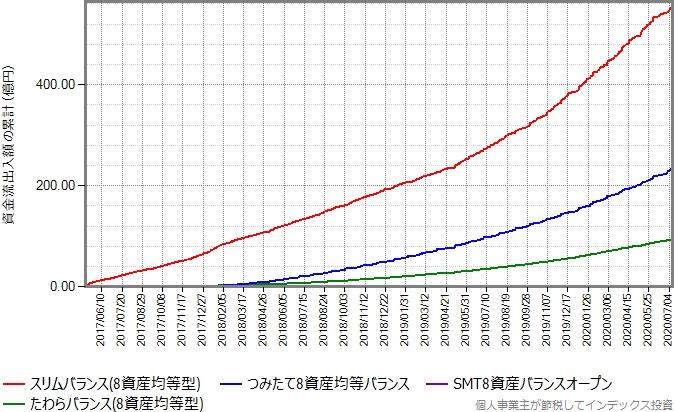 2017年に設定された8資産均等型バランスファンドの資金流出入額の累計の推移グラフ