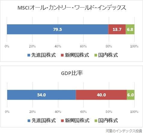 MSCIオール・カントリー・ワールド・インデックスとGDP比率の国別投資割合を比較したグラフ