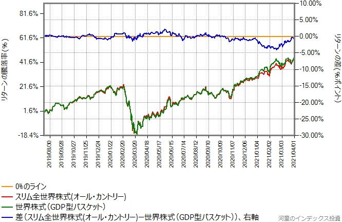 GDP比率での合成結果と、スリム全世界株式(オール・カントリー)の比較グラフ