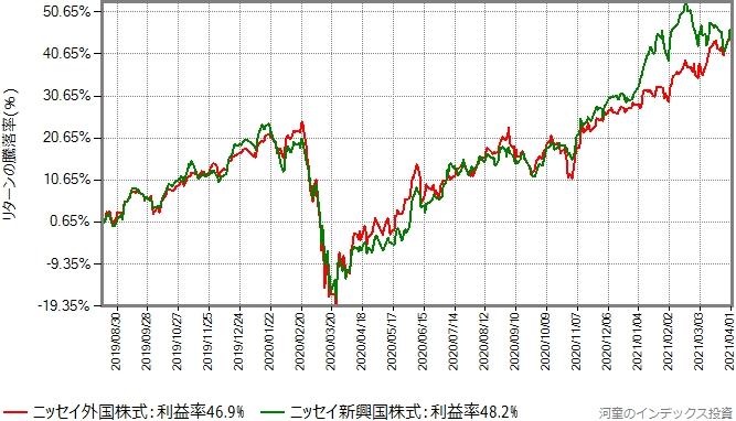 先進国株式と新興国株式の値動きをプロットしたグラフ