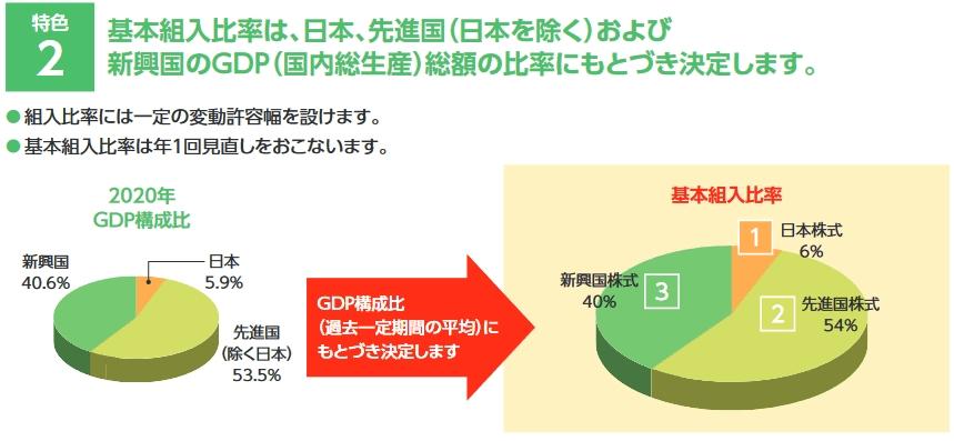 3地域の投資割合の決め方