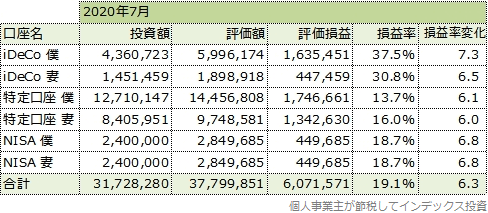 2020年7月の運用成績一覧表