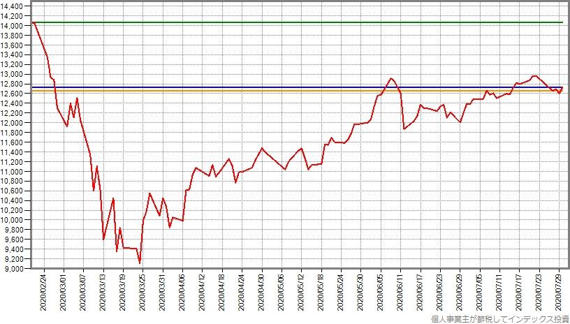 スリム先進国株式の暴落が始まる前日からの基準価額の推移グラフ