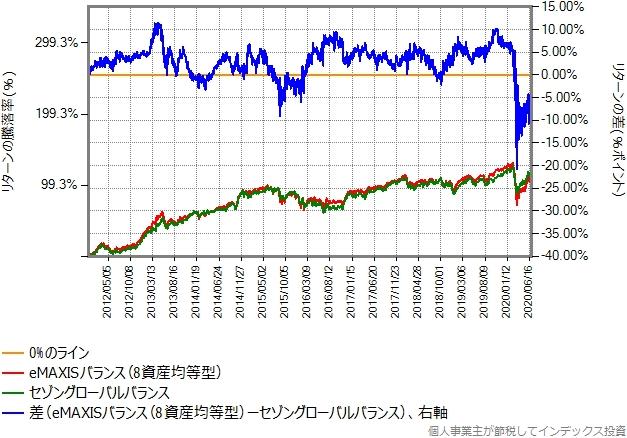 eMAXISバランス(8資産均等型)とセゾングローバルバランスのリターン比較グラフ