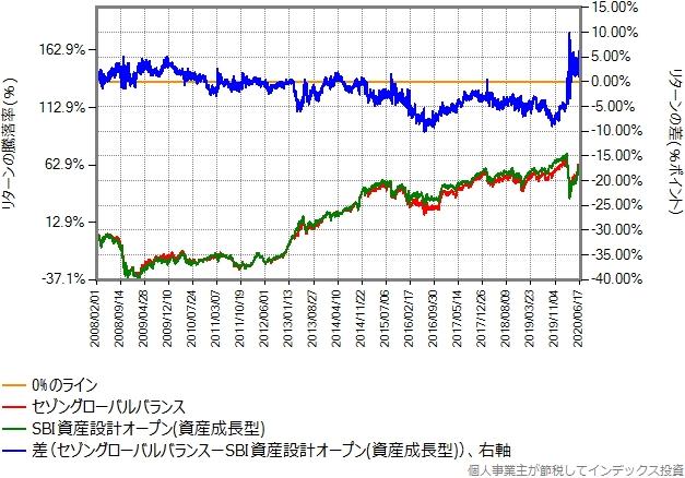 SBI資産設計オープン(資産成長型)とセゾングローバルバランスとのリターン比較グラフ