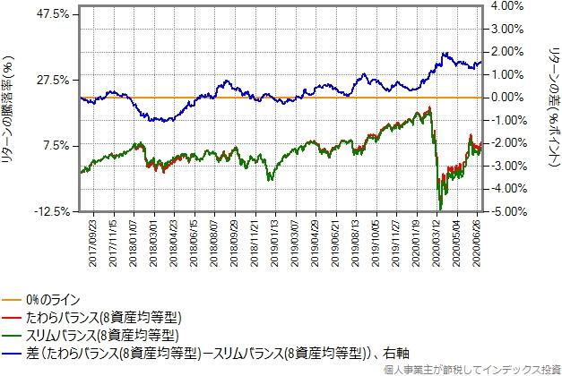 たわらバランス(8資産均等型)とスリムバランス(8資産均等型)のリターン比較グラフ