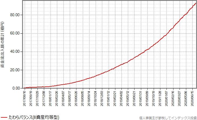 たわらバランス(8資産均等型)の設定来の資金流出入額の累計の推移グラフ