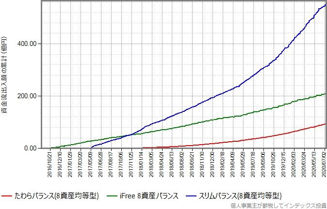 iFree8資産バランス、スリムバランス(8資産均等型)もプロットしたグラフ