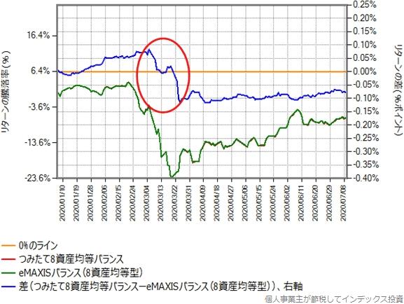 つみたて8資産均等バランスとeMAXISバランス(8資産均等型)のリターン比較グラフ
