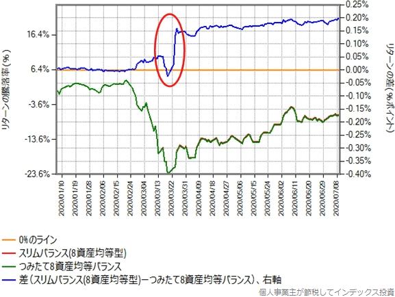 スリムバランス(8資産均等型)とつみたて8資産均等バランスのリターン比較グラフ