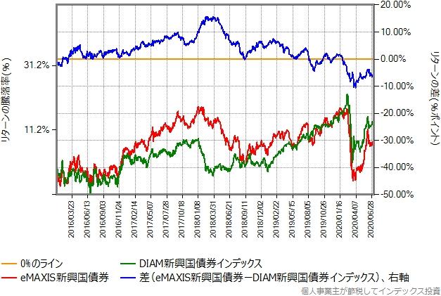 eMAXIS新興国債券とDIAM新興国債券インデックスのリターン比較グラフ