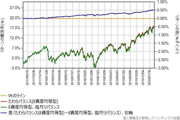 合成した8資産均等型とたわらバランス(8資産均等型)のリターン比較グラフ