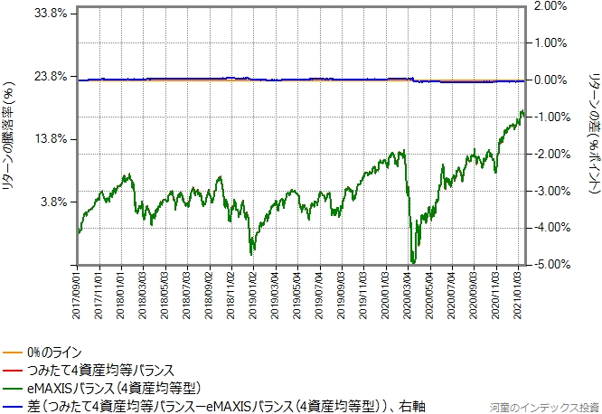つみたて4資産均等バランスの運用コストを年率0.3%ポイント増量したものとの比較グラフ