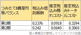 トータルコストの2期比較表
