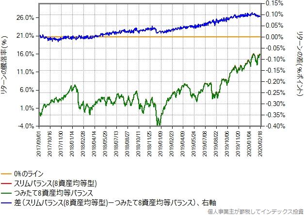 つみたて8資産均等バランスとスリムバランス(8資産均等型)のリターン比較グラフ
