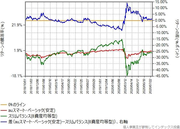 auスマートベーシック(安定)とスリムバランス(8資産均等型)の比較グラフ