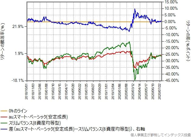 auスマートベーシック(安定成長)とスリムバランス(8資産均等型)の比較グラフ