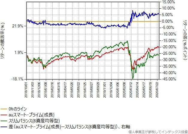 auスマートプライム(成長)とスリムバランス(8資産均等型)の比較グラフ