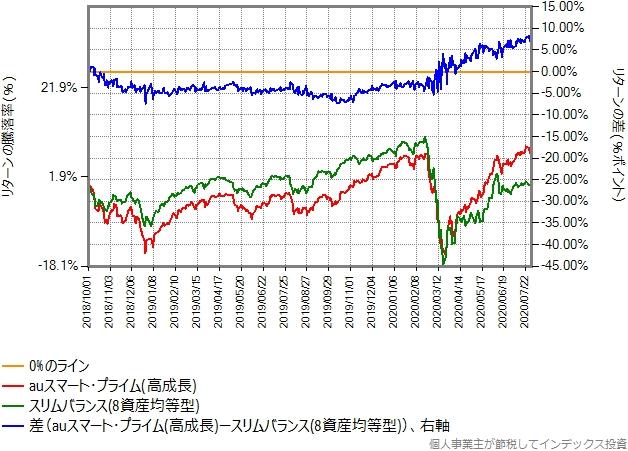 auスマートプライム(高成長)とスリムバランス(8資産均等型)の比較グラフ