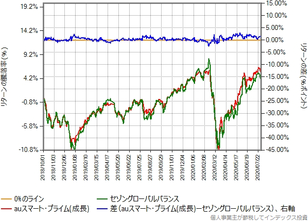 auスマートプライム(成長)とセゾングローバルバランスの比較グラフ