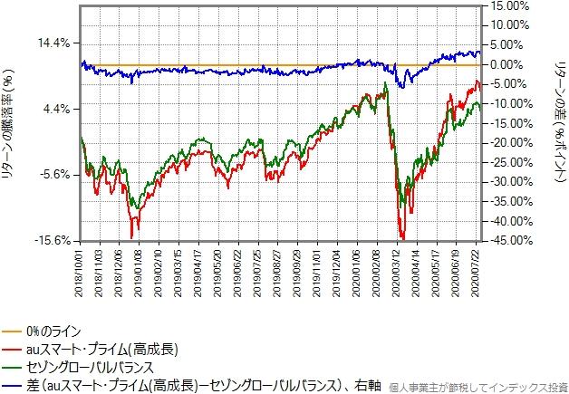 auスマートプライム(高成長)とセゾングローバルバランスの比較グラフ