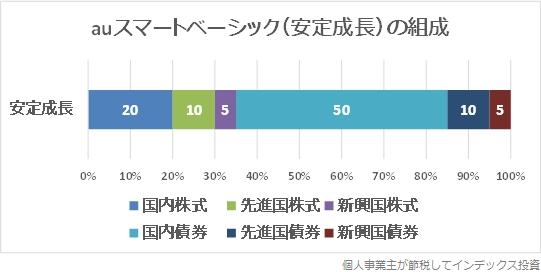 auスマートベーシック(安定成長)の組成内容のグラフ