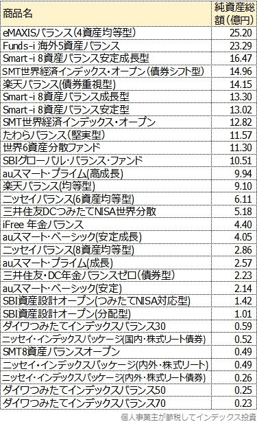 純資産総額順に並べた一覧表、後半