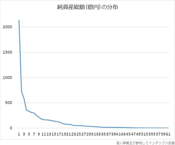 横軸を順位、縦軸を純資産総額にしたグラフ