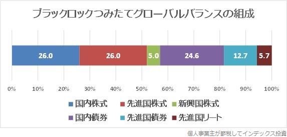 6資産への投資割合のグラフ