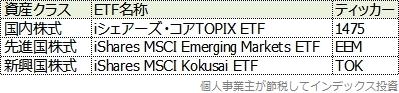 株式クラスのETFの名称一覧表