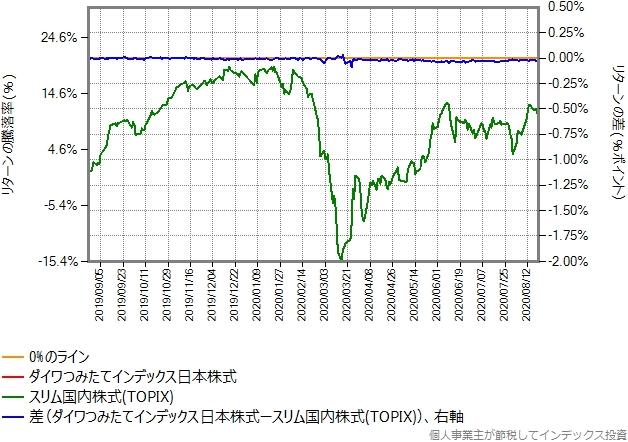 ダイワつみたてインデックス日本株式とスリム国内株式(TOPIX)のリターン比較グラフ