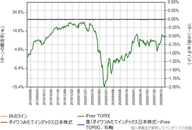 ダイワつみたてインデックス日本株式とiFree TOPIXのリターン比較グラフ