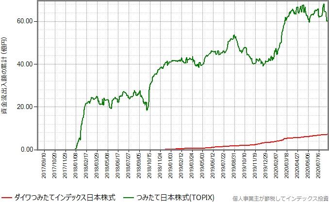 つみたて日本株式(TOPIX)もプロットしたグラフ