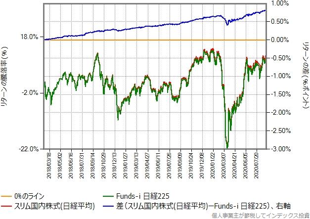 スリム国内株式(日経平均)とFunds-i 日経225の比較グラフ