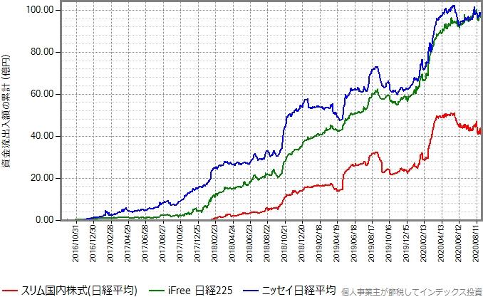 ニッセイ日経平均、iFree日経225もプロットしたグラフ