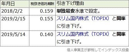 スリム国内株式(日経平均)の信託報酬引き下げ履歴表