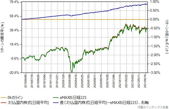 スリム国内株式(日経平均)とeMAXIS日経225のリターン比較グラフ