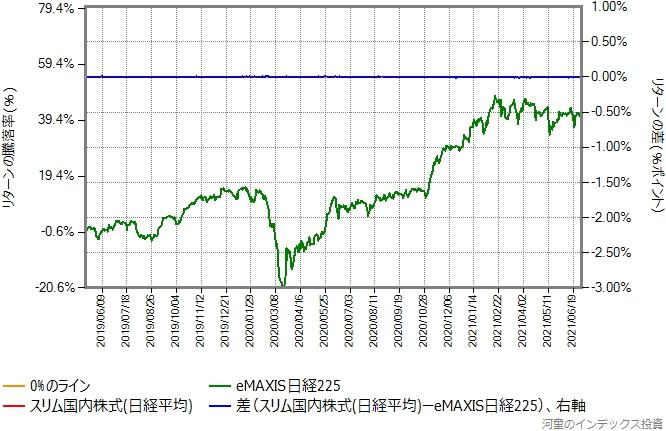スリム国内株式(日経平均)の運用コストを年率0.29%ポイント増量したものとの比較グラフ
