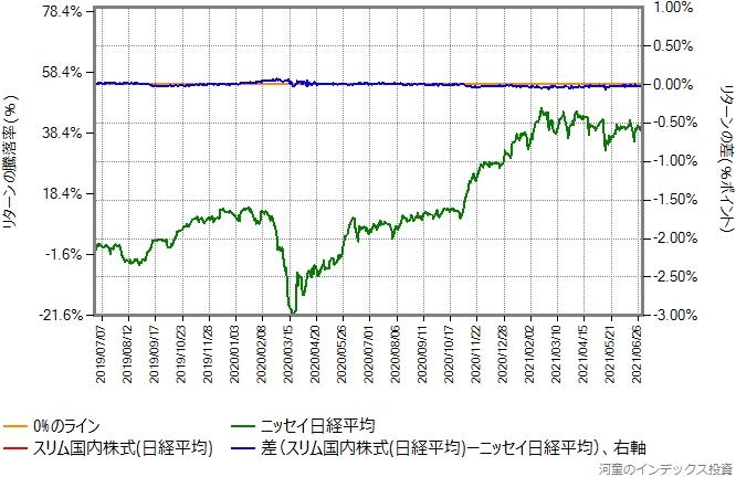 スリム国内株式(日経平均)とニッセイ日経平均のリターン比較グラフ、税抜き信託報酬が並んでから