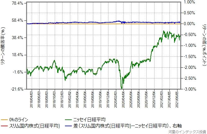 スリム国内株式(日経平均)の設定直後を避けた、2018年2月21日から2021年7月2日までの比較グラフ